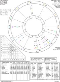 a picture of a natal birth chart and astrology aspects